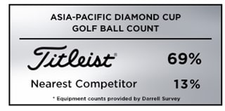 Graphic reporting Titleist as the overwhelming golf ball of choice among players at the 2019 Asia-Pacific Diamond Cup, an event co-sanctioned by the Asian and Japan Golf Tours
