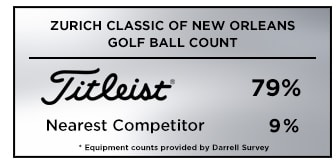 Titleist is the #1 golf ball of choice among players at the 2019 Zurich Classic of New Orleans