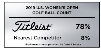 Graphic showing that Titleist is the overwhelming top golf ball choice among players at the 2019 U.S. Women's Open